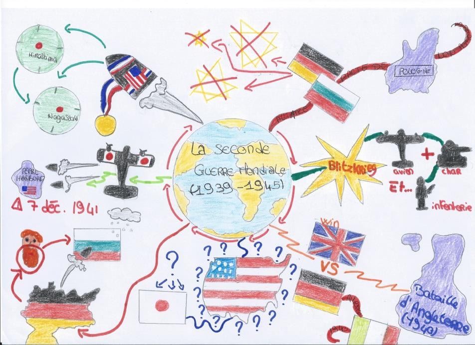 Carte mentale seconde guerre mondiale