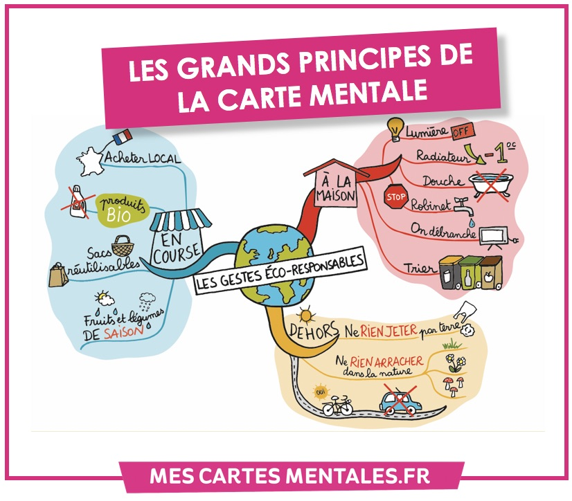 Grand principe-carte mentale