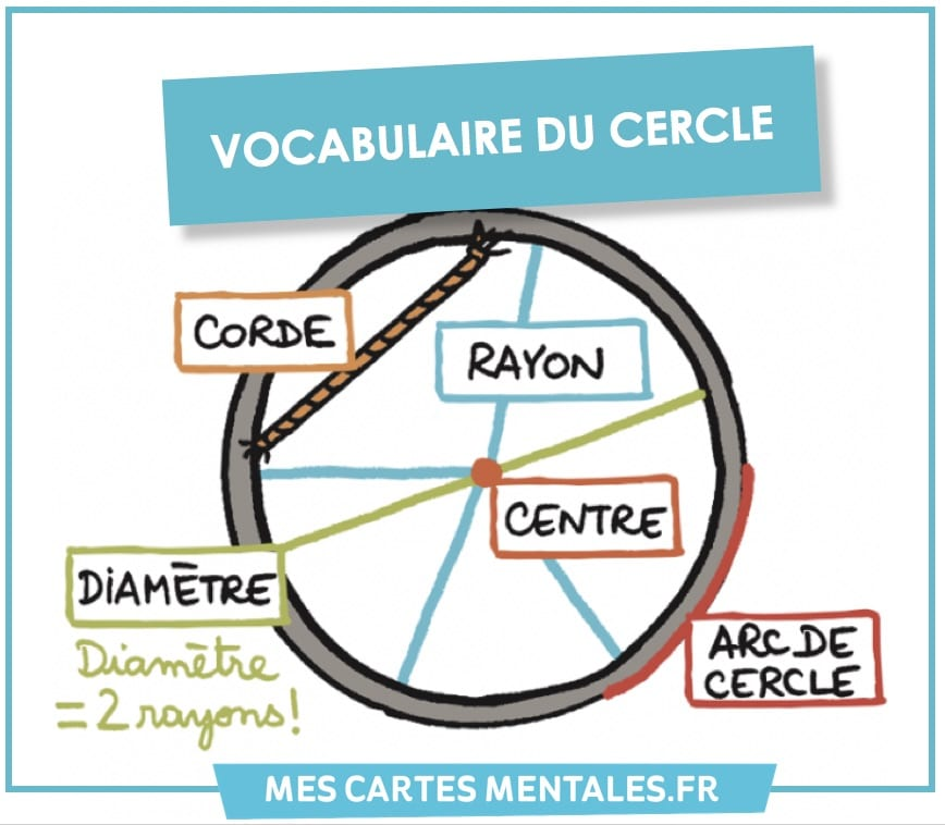 Le vocabulaire du cercle