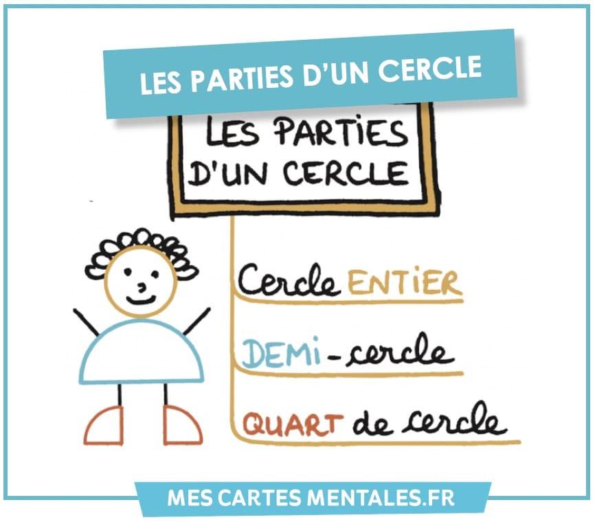 Astuces-parties du cercle