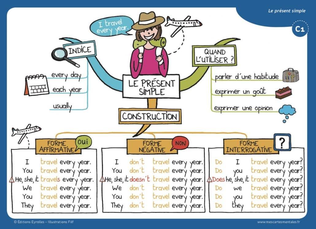 Carte mentale anglais