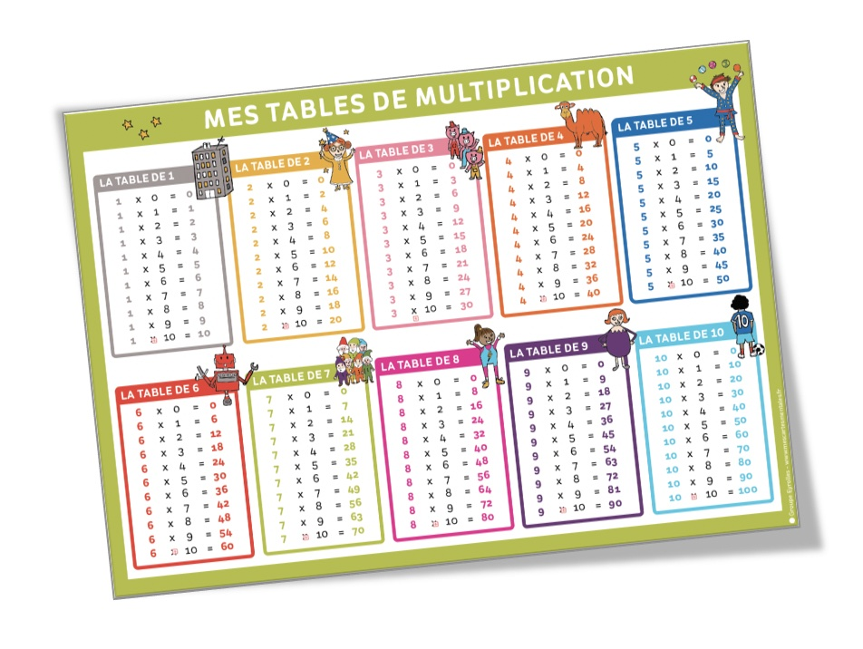 J'apprends les multiplications-Poster
