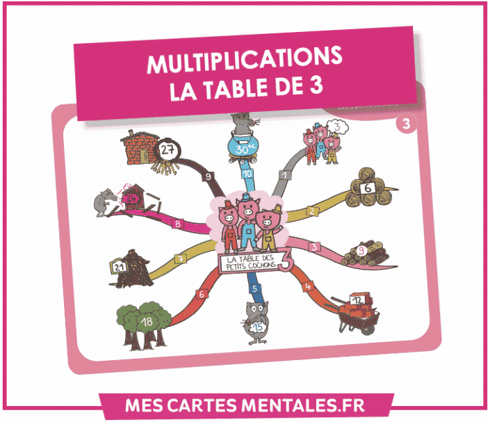 Multiplication La table de 3