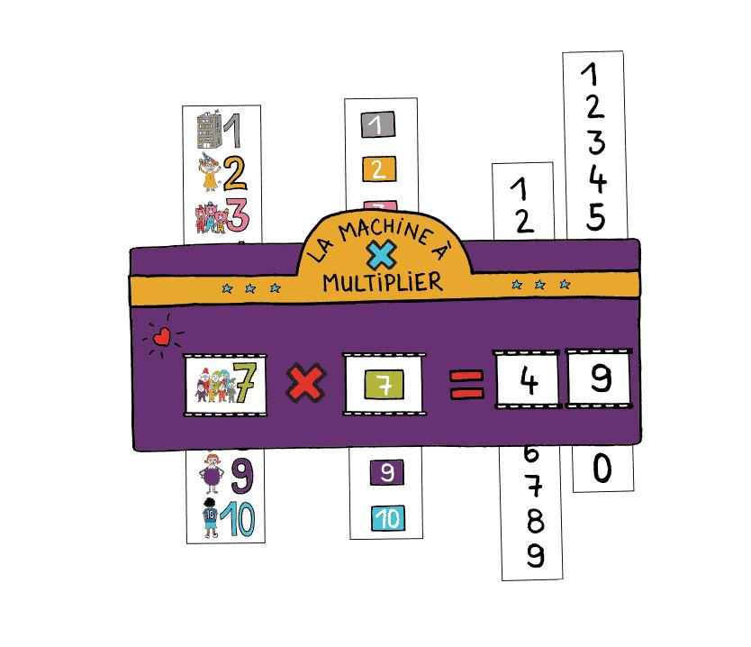 Ressource table de multiplication -Machine