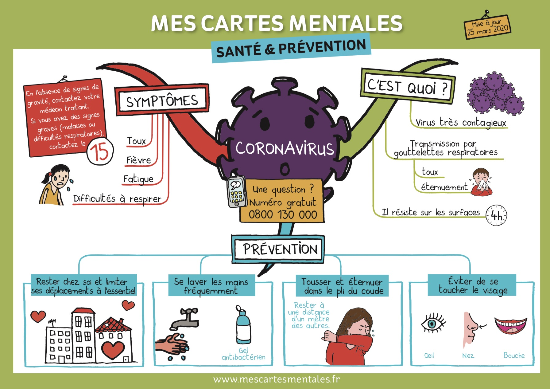 Coronavirus Explique Aux Enfants Mes Cartes Mentales