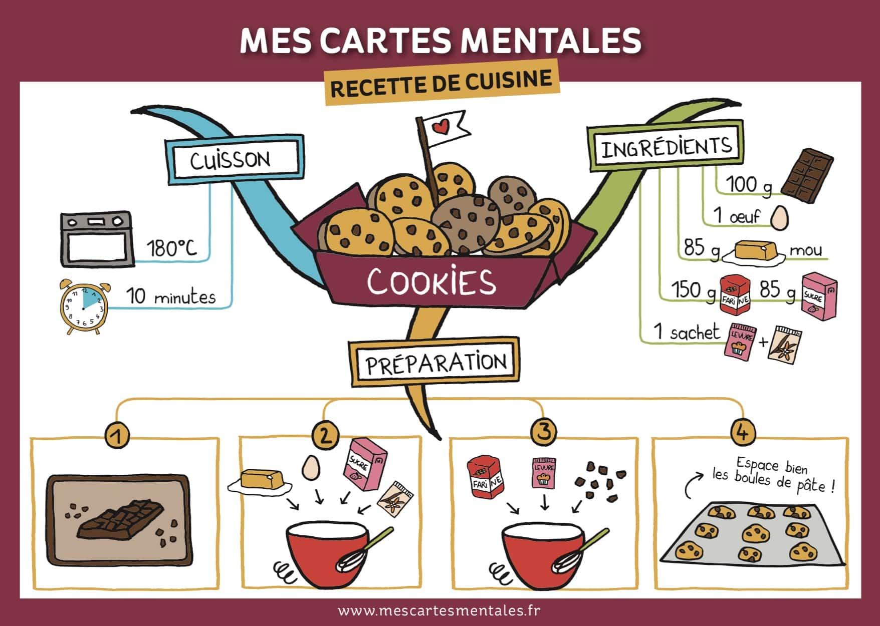 Recette des cookies en carte mentale